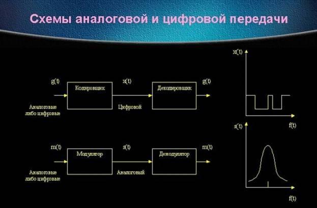Как сделать цифровой сигнал от аналогово 27